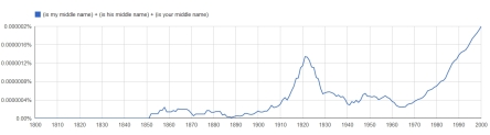 Google Ngram search for 'is my middle name' and variants
